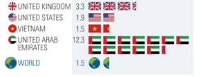 How Many UK US